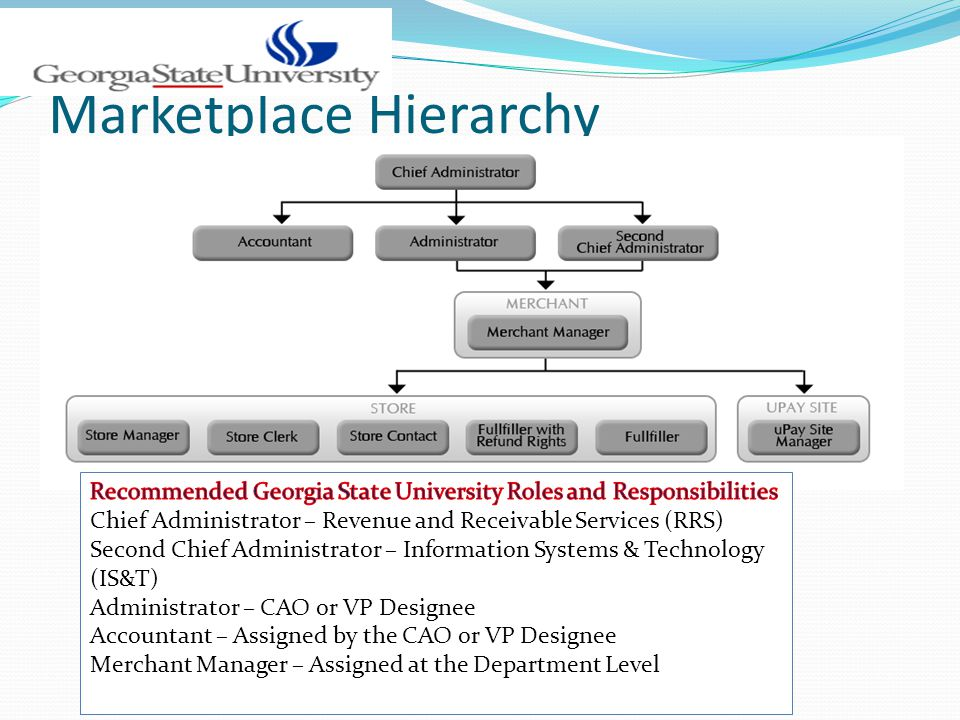 Marketplace Hierarchy