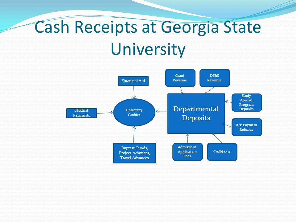 Cash Receipts at Georgia State University University Cashier Financial Aid Student Payments Departmental Deposits Imprest Funds, Project Advances, Travel Advances Admissions Application Fees CASH 10's A/P Payment Refunds DS&S Revenue Grant Revenue Study Abroad Program Deposits