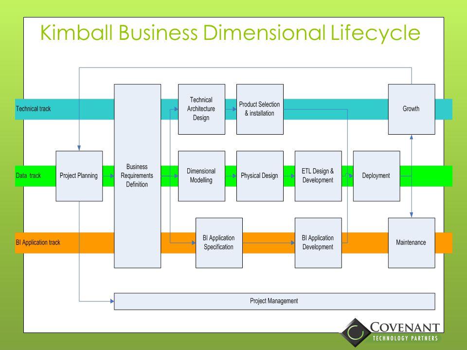 Kimball Business Dimensional Lifecycle