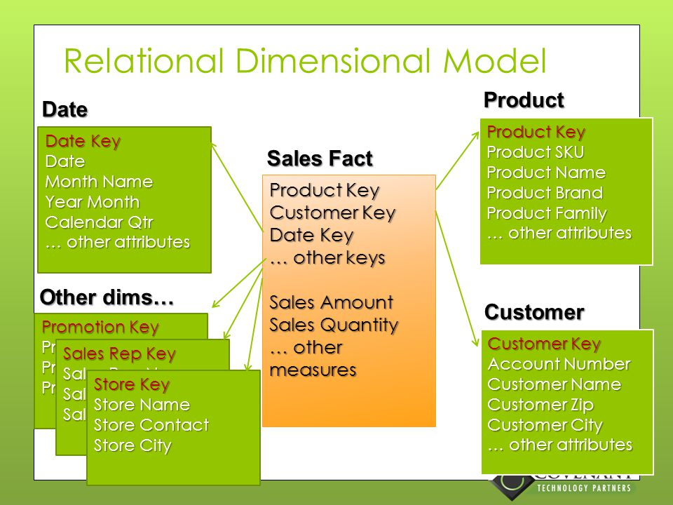 Design the Dimensional Model Dimensions are the key UI element to your organization's information Dimension grain −What does a row in the dimension table represent.