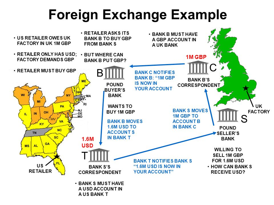 Foreign Exchange Example POUND BUYER'S BANK WANTS TO BUY 1M GBP B POUND SELLER'S BANK WILLING TO SELL 1M GBP FOR 1.6M USD S US RETAILER US RETAILER OWES UK FACTORY IN UK 1M GBP RETAILER ONLY HAS USD; FACTORY DEMANDS GBP RETAILER MUST BUY GBP UK FACTORY RETAILER ASKS ITS BANK B TO BUY GBP FROM BANK S BUT WHERE CAN BANK B PUT GBP.