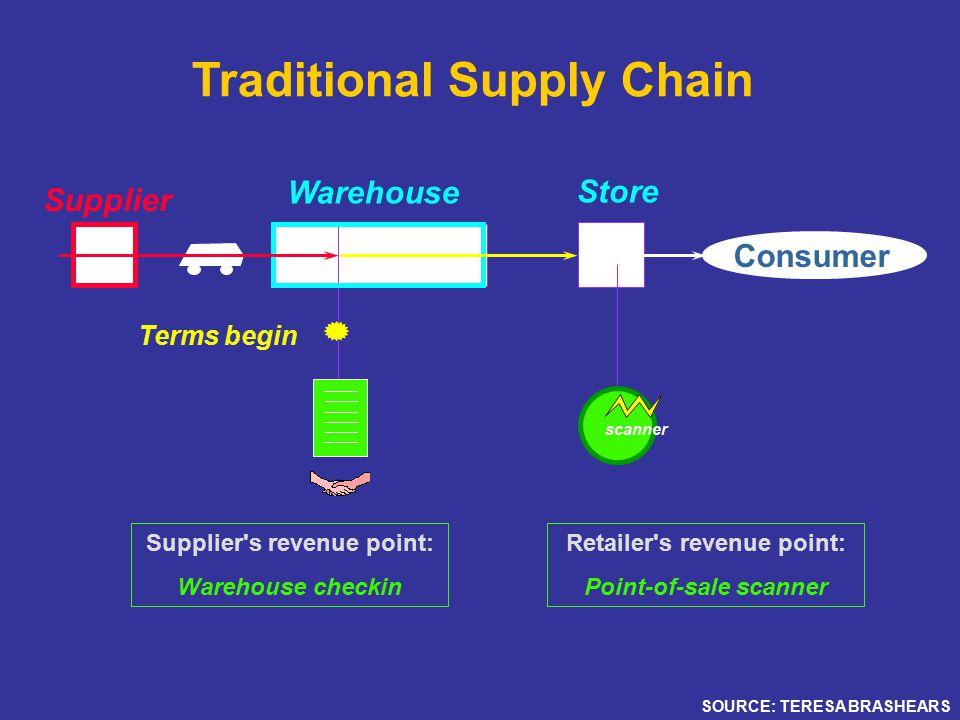 Traditional Supply Chain DCBkRmCkOut Consumer scanner Supplier Warehouse Retailer s revenue point: Point-of-sale scanner Supplier s revenue point: Warehouse checkin Terms begin SOURCE: TERESA BRASHEARS Store