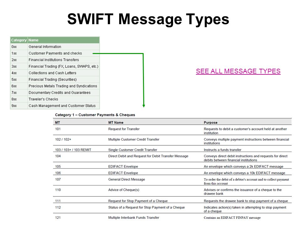 SWIFT Message Types SEE ALL MESSAGE TYPES