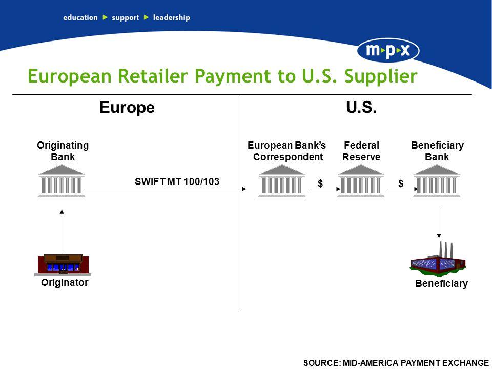 82 Federal Reserve U.S.Europe Originator Beneficiary Originating Bank Beneficiary Bank European Bank's Correspondent SWIFT MT 100/103 $ $ European Retailer Payment to U.S.