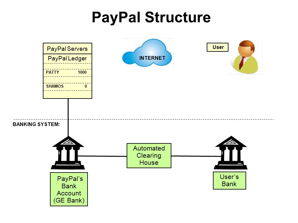PayPal Structure PayPal Servers PayPal Ledger PATTY 1000 SHAMOS 0 User INTERNET PayPal's Bank Account (GE Bank) User's Bank Automated Clearing House BANKING SYSTEM: