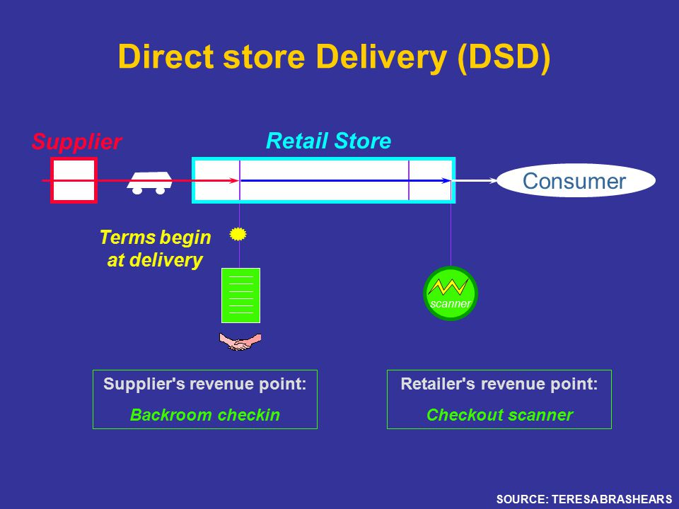 Direct store Delivery (DSD) DCBkRmMerchandisingCkOut Consumer scanner Supplier Retail Store Retailer s revenue point: Checkout scanner Supplier s revenue point: Backroom checkin Terms begin at delivery SOURCE: TERESA BRASHEARS