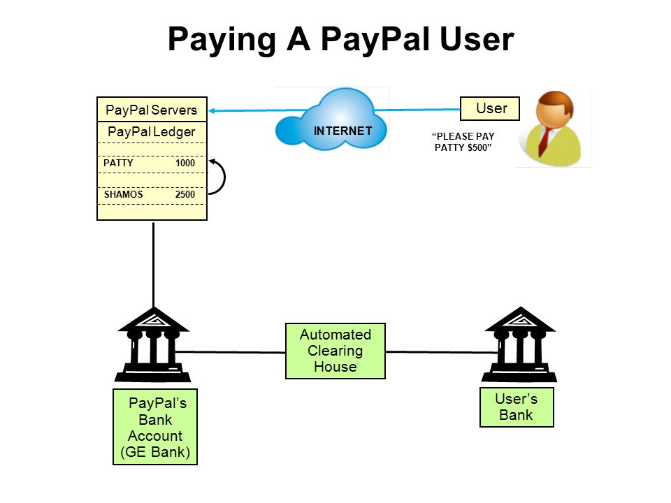 Paying A PayPal User PayPal Servers PayPal Ledger PATTY 1000 SHAMOS 2500 User INTERNET PayPal's Bank Account (GE Bank) User's Bank Automated Clearing House PLEASE PAY PATTY $500