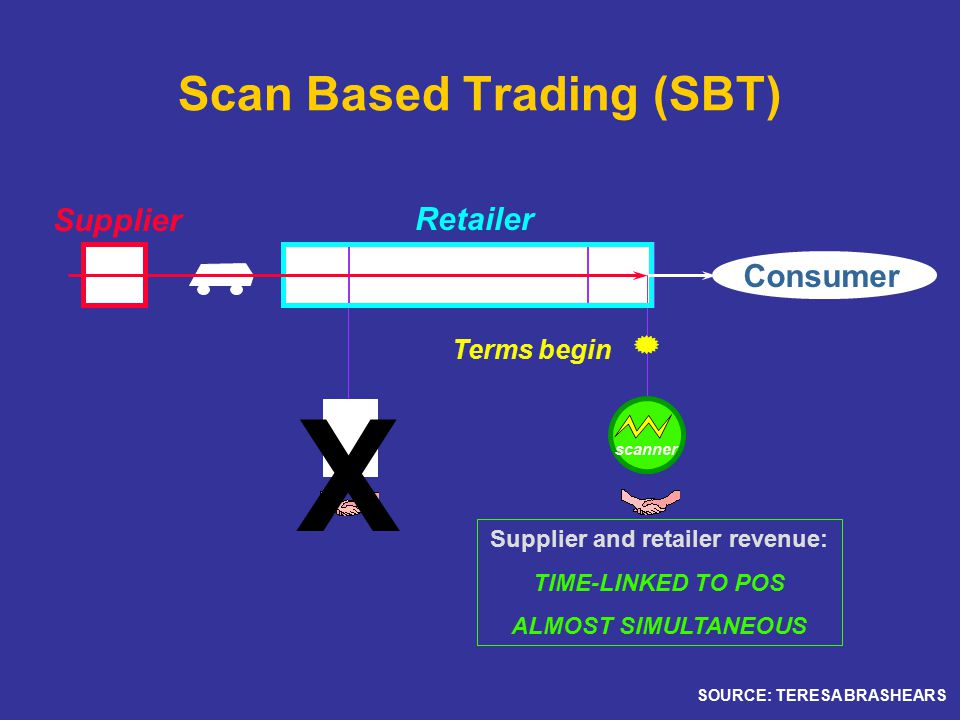 Scan Based Trading (SBT) DCBkRmMerchandisingCkOut scanner X Supplier and retailer revenue: TIME-LINKED TO POS ALMOST SIMULTANEOUS Consumer Supplier Retailer Terms begin SOURCE: TERESA BRASHEARS