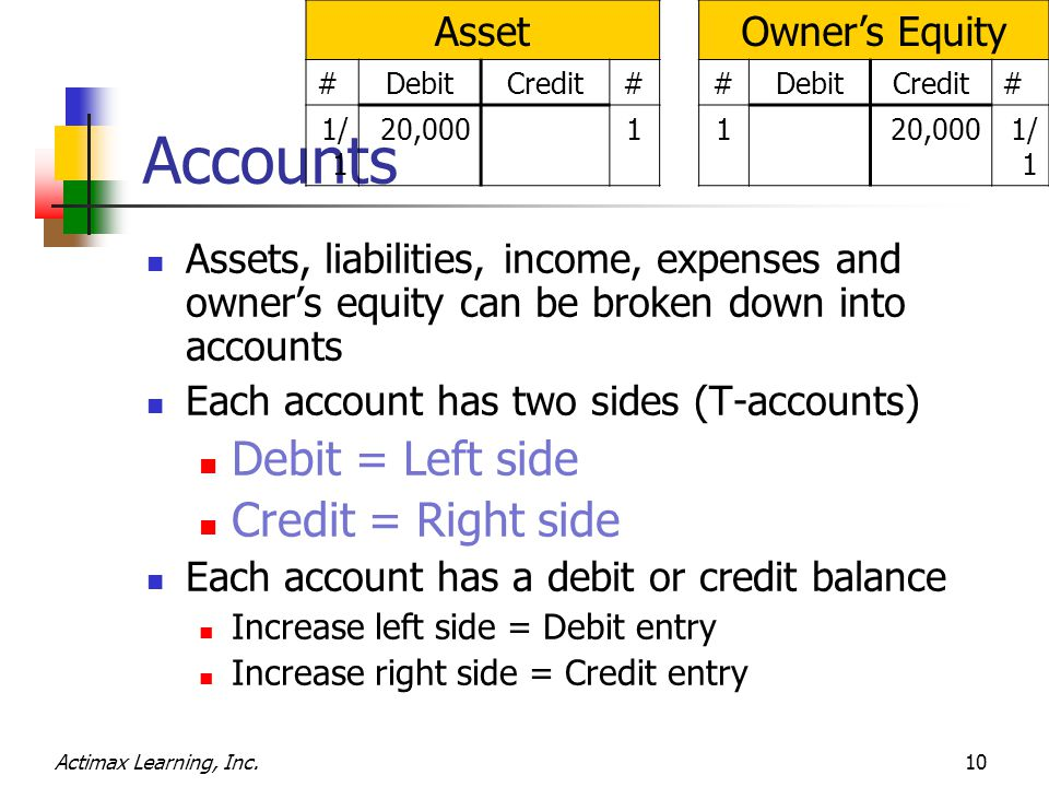Actimax Learning, Inc.10 Accounts Assets, liabilities, income, expenses and owner's equity can be broken down into accounts Each account has two sides (T-accounts) Debit = Left side Credit = Right side Each account has a debit or credit balance Increase left side = Debit entry Increase right side = Credit entry AssetOwner's Equity #DebitCredit##DebitCredit# 1/ 1 20,00011 1/ 1