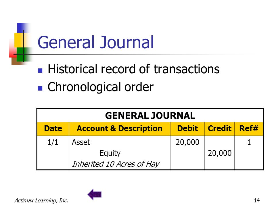 Actimax Learning, Inc.14 General Journal Historical record of transactions Chronological order GENERAL JOURNAL DateAccount & DescriptionDebitCreditRef# 1/1Asset Equity Inherited 10 Acres of Hay 20,000 1