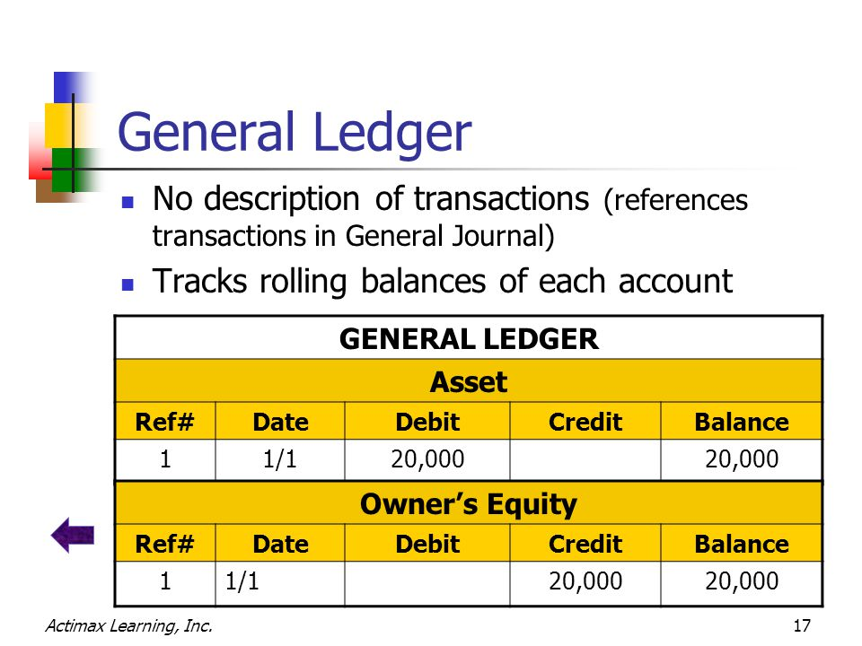 Actimax Learning, Inc.17 General Ledger No description of transactions (references transactions in General Journal) Tracks rolling balances of each account GENERAL LEDGER Asset Ref#DateDebitCreditBalance 11/120,000 Owner's Equity Ref#DateDebitCreditBalance 11/120,000