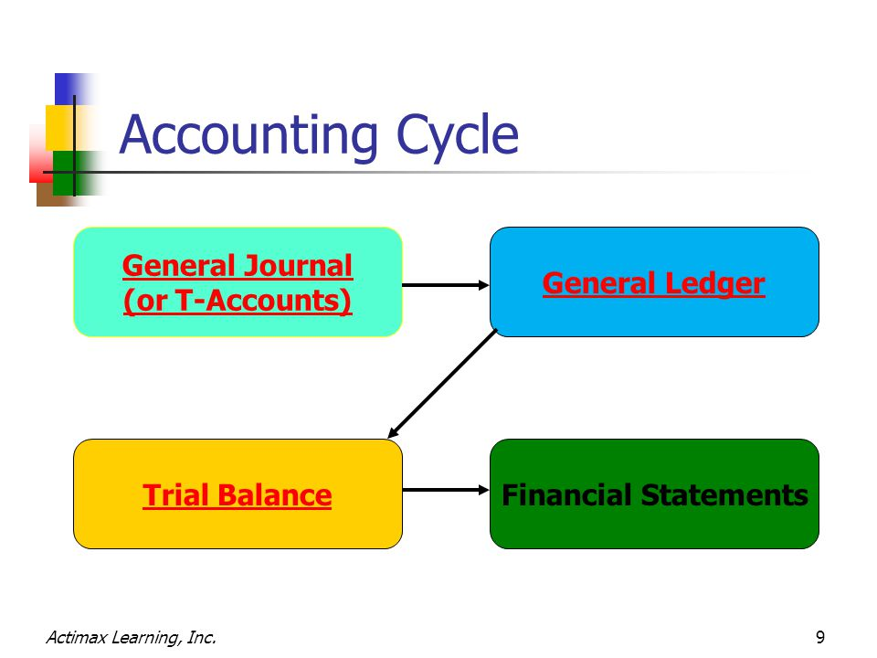 Actimax Learning, Inc.20 Reap's Accounting Cycle Transaction Register replaces General Journal & T-Accounts General Ledger Trial Balance Transaction RegisterFinancial Statements