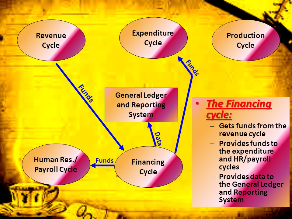General Ledger and Reporting System Revenue Cycle Expenditure Cycle Production Cycle Human Res./ Payroll Cycle Financing Cycle The Financing cycle: Th