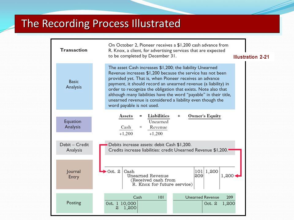 The Recording Process Illustrated Illustration 2-21