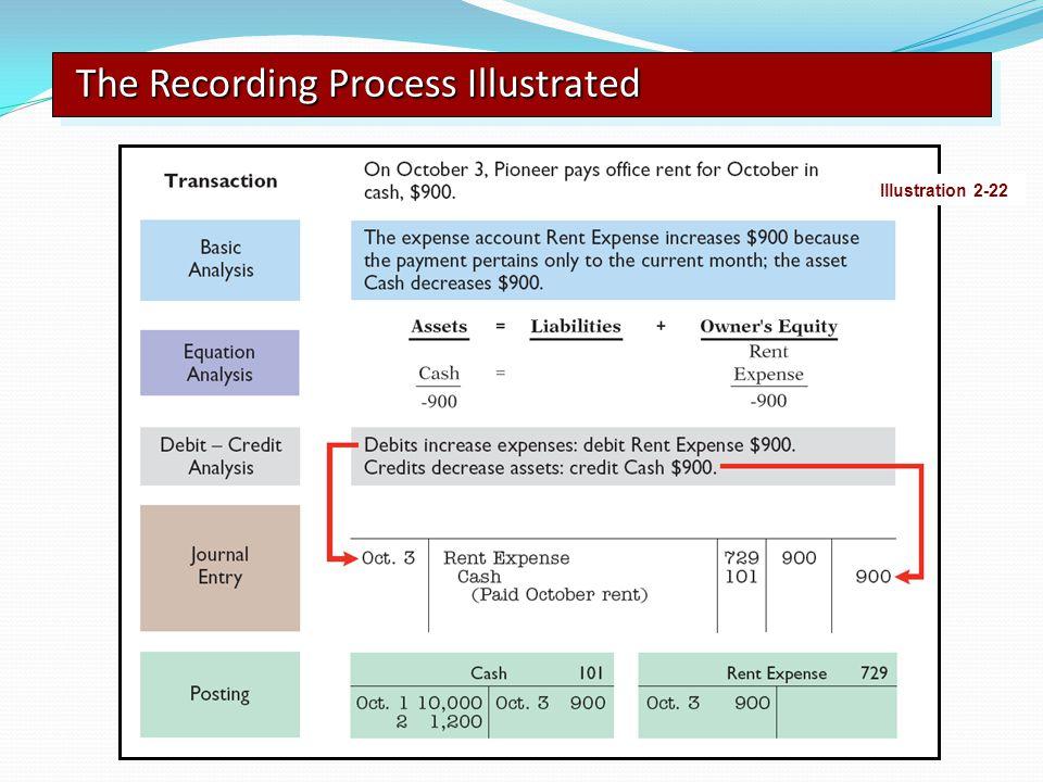 The Recording Process Illustrated Illustration 2-22