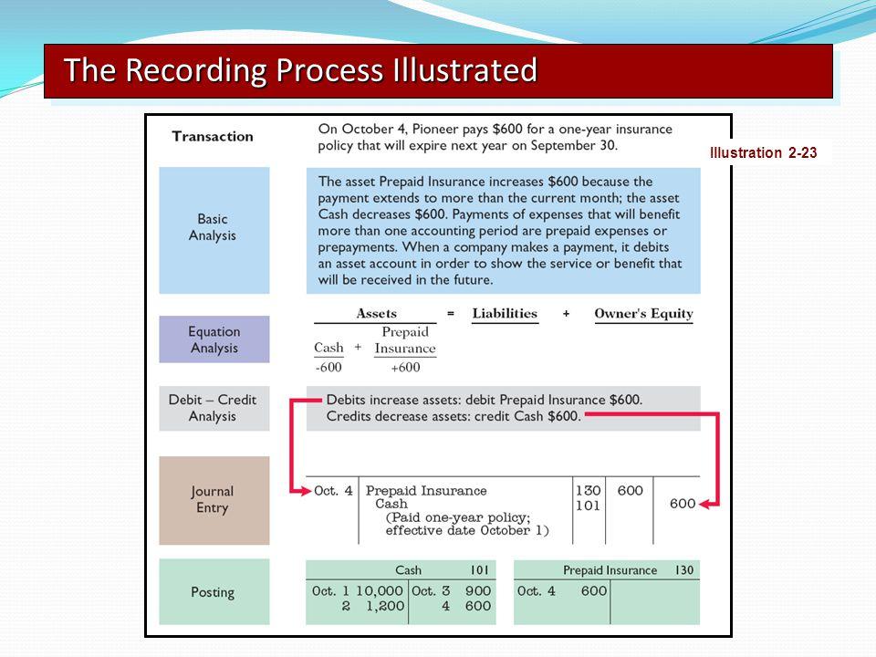 The Recording Process Illustrated Illustration 2-23