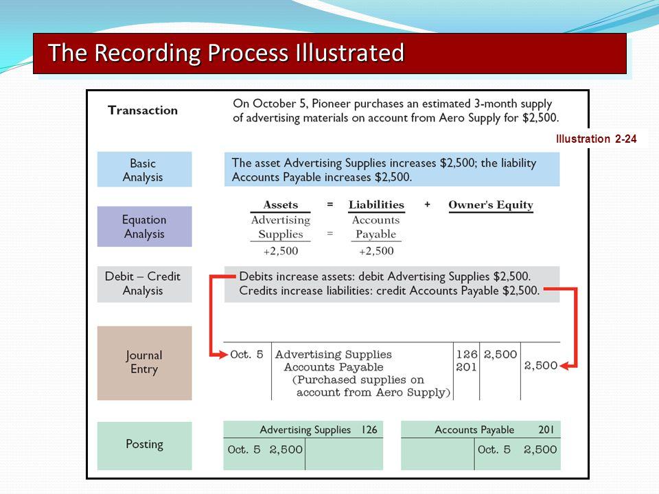 The Recording Process Illustrated Illustration 2-24