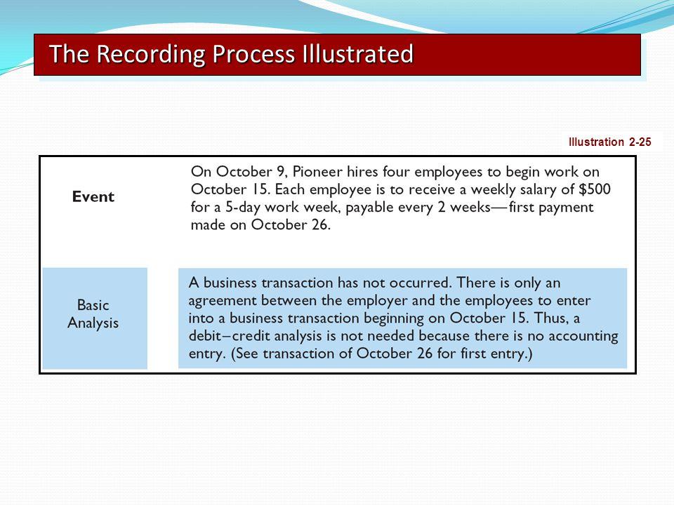 The Recording Process Illustrated Illustration 2-25