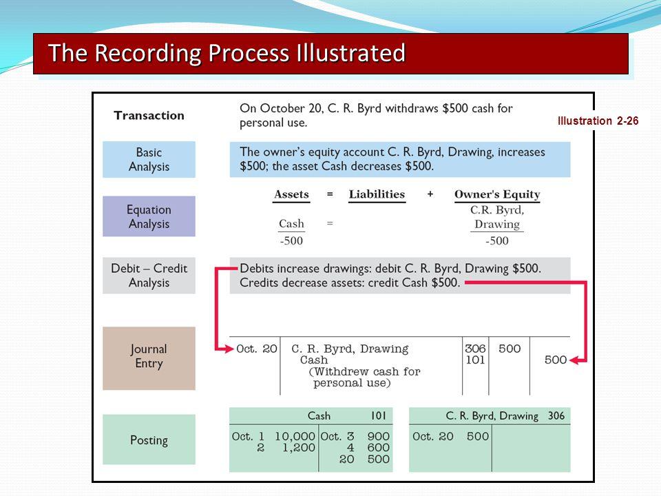 The Recording Process Illustrated Illustration 2-26