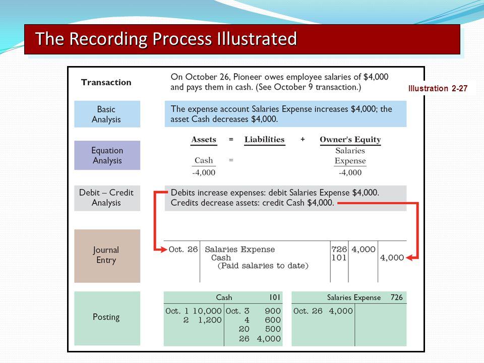 The Recording Process Illustrated Illustration 2-27