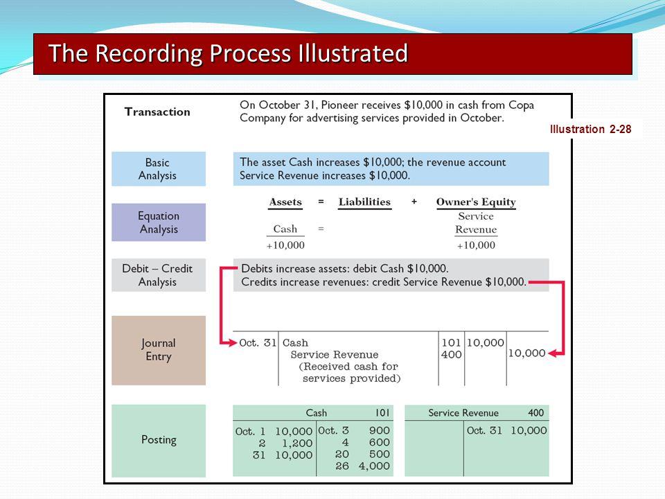 The Recording Process Illustrated Illustration 2-28