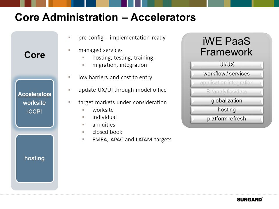 Core Administration – Accelerators  pre-config – implementation ready  managed services  hosting, testing, training,  migration, integration  low barriers and cost to entry  update UX/UI through model office  target markets under consideration  worksite  individual  annuities  closed book  EMEA, APAC and LATAM targets iWE PaaS Framework UI/UXworkflow / servicesapplication integrationBI/analytics/dataglobalizationhostingplatform refresh Core hosting