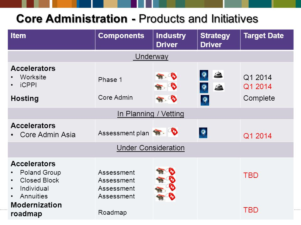 Core Administration - Products and Initiatives ItemComponentsIndustry Driver Strategy Driver Target Date Underway Accelerators Worksite iCPPI Hosting Phase 1 Core Admin Q1 2014 Complete In Planning / Vetting Accelerators Core Admin Asia Assessment plan Q1 2014 Under Consideration Accelerators Poland Group Closed Block Individual Annuities Modernization roadmap Assessment Roadmap TBD