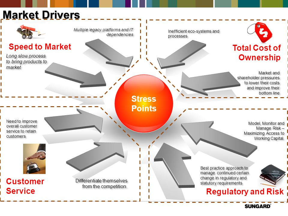 Stress Points Inefficient eco-systems and processes Market and shareholder pressures to lower their costs and improve their bottom line Best practice approach to manage continued certain change in regulatory and statutory requirements Model, Monitor and Manage Risk – Maximizing Access to Working Capital.