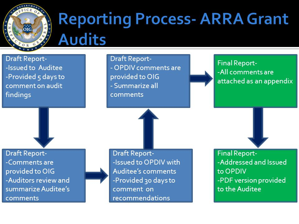 Draft Report- -Issued to Auditee -Provided 5 days to comment on audit findings Draft Report- -Comments are provided to OIG -Auditors review and summar