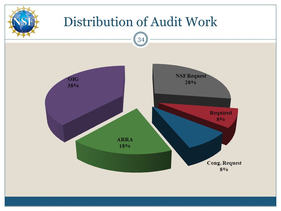 Distribution of Audit Work 34