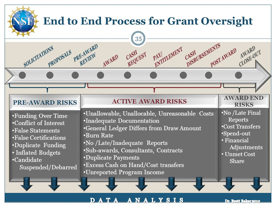 End to End Process for Grant Oversight Funding Over Time Conflict of Interest False Statements False Certifications Duplicate Funding Inflated Budgets
