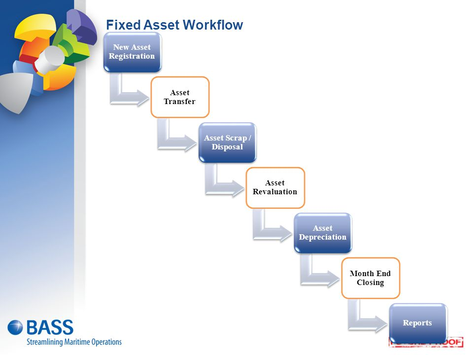 Fixed Asset Workflow New Asset Registration Asset Transfer Asset Scrap / Disposal Asset Revaluation Asset Depreciation Month End Closing Reports