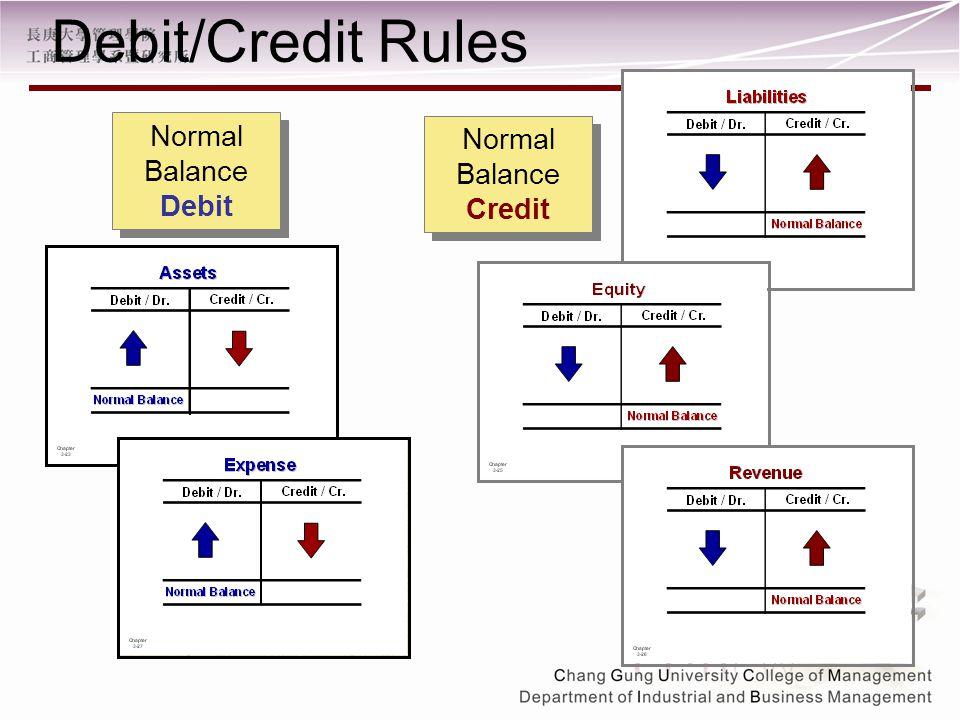 Normal Balance Credit Normal Balance Debit Debit/Credit Rules