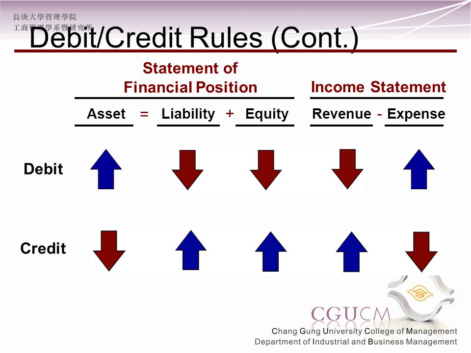 Income Statement = + - AssetLiabilityEquityRevenueExpense Debit Credit Debit/Credit Rules (Cont.) Statement of Financial Position