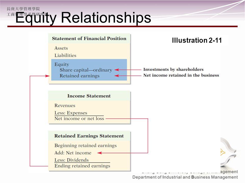 Equity Relationships Illustration 2-11