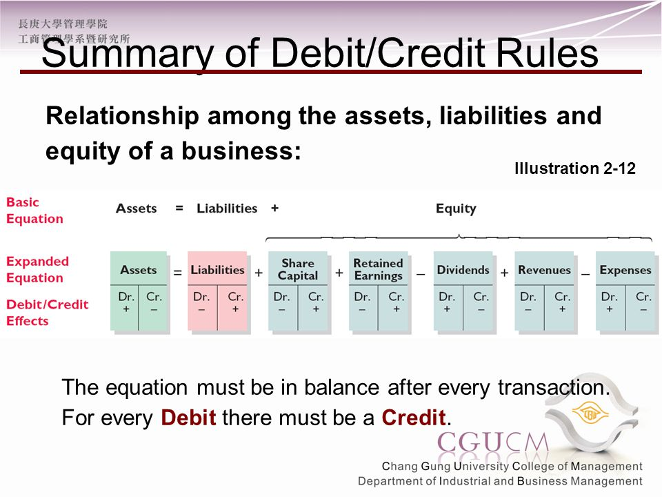 Illustration 2-12 Summary of Debit/Credit Rules Relationship among the assets, liabilities and equity of a business: The equation must be in balance after every transaction.