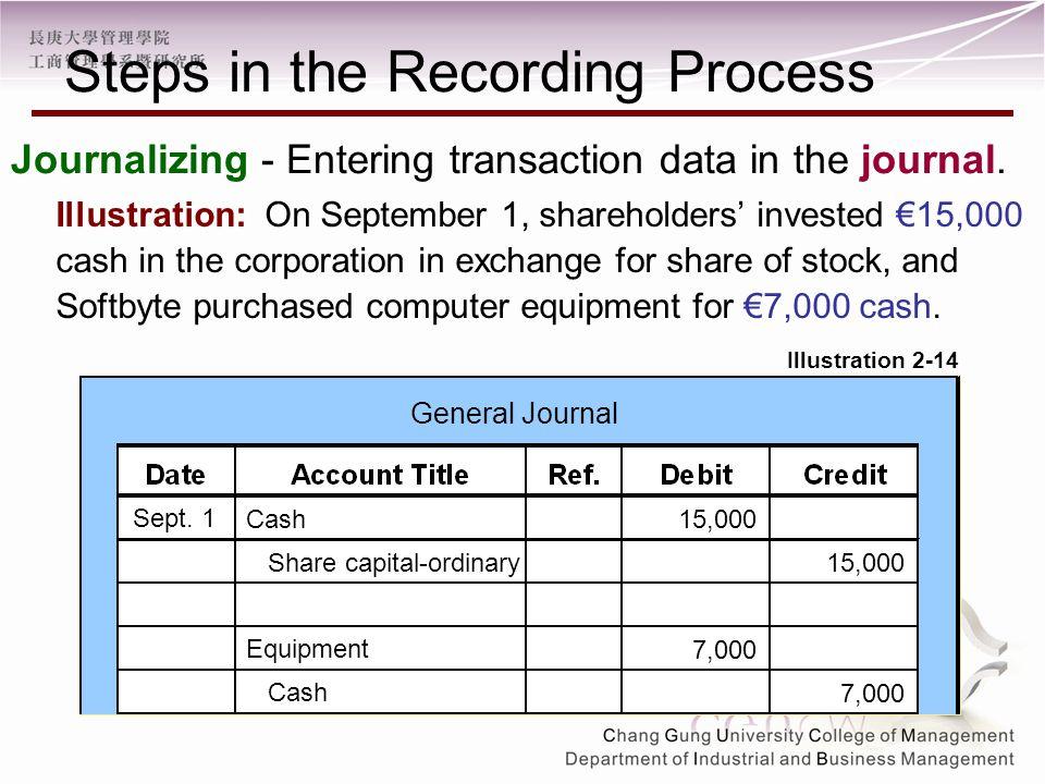 Journalizing - Entering transaction data in the journal.
