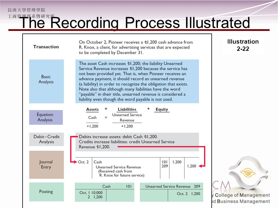 The Recording Process Illustrated Illustration 2-22