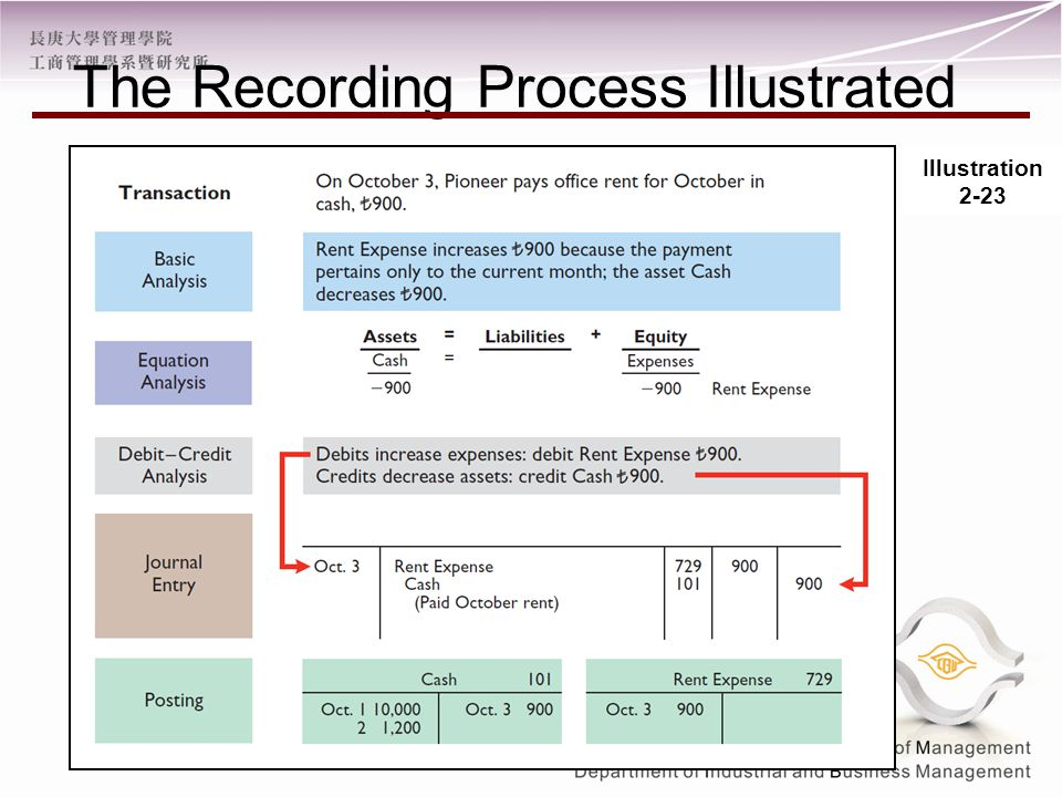 The Recording Process Illustrated Illustration 2-23