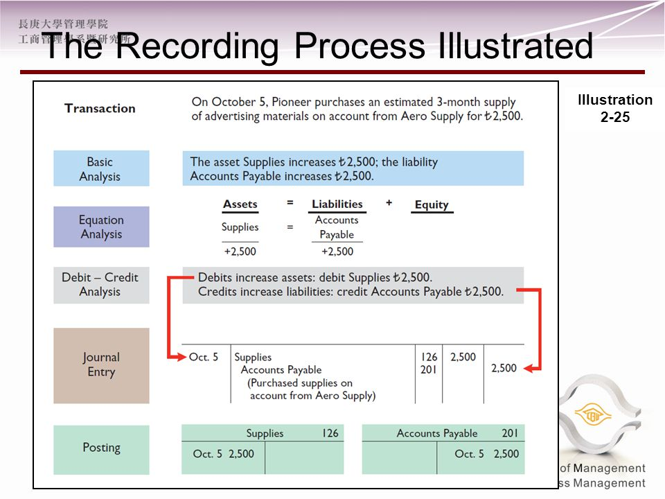 The Recording Process Illustrated Illustration 2-25