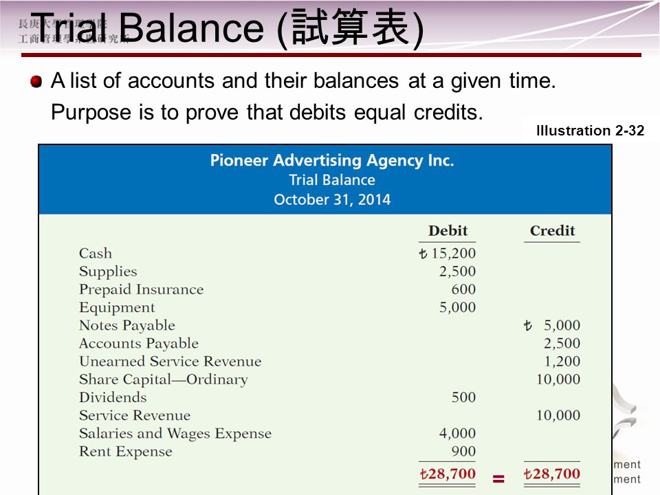 Illustration 2-32 Trial Balance ( 試算表 ) A list of accounts and their balances at a given time.