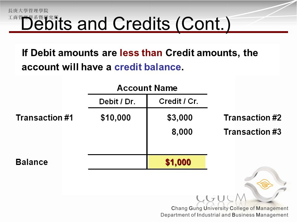 $10,000Transaction #2$3,000 Balance Transaction #1 $1,000 8,000Transaction #3 If Debit amounts are less than Credit amounts, the account will have a credit balance.