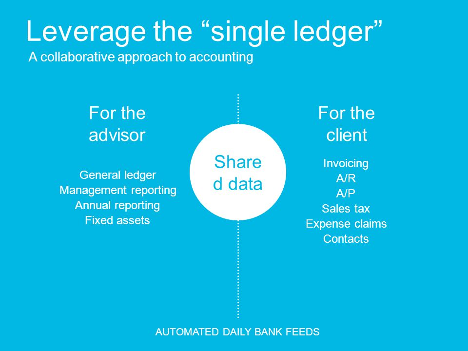 Leverage the single ledger A collaborative approach to accounting For the advisor For the client General ledger Management reporting Annual reporting Fixed assets Invoicing A/R A/P Sales tax Expense claims Contacts Share d data AUTOMATED DAILY BANK FEEDS