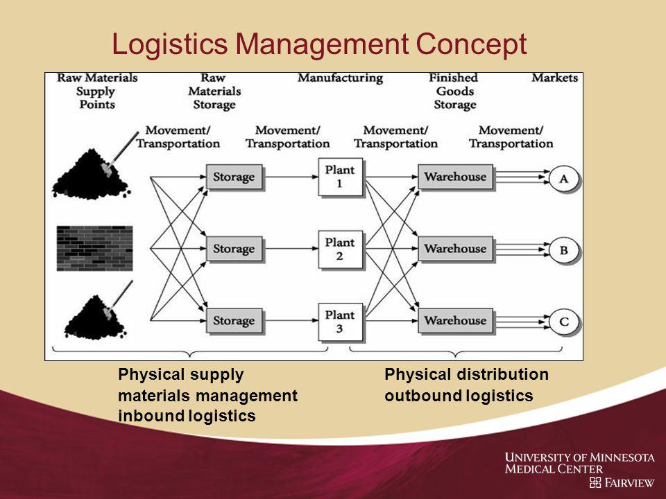 Physical supplyPhysical distribution materials managementoutbound logistics inbound logistics Logistics Management Concept