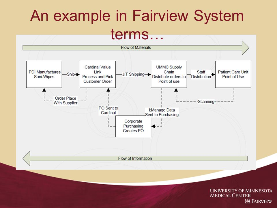 An example in Fairview System terms…