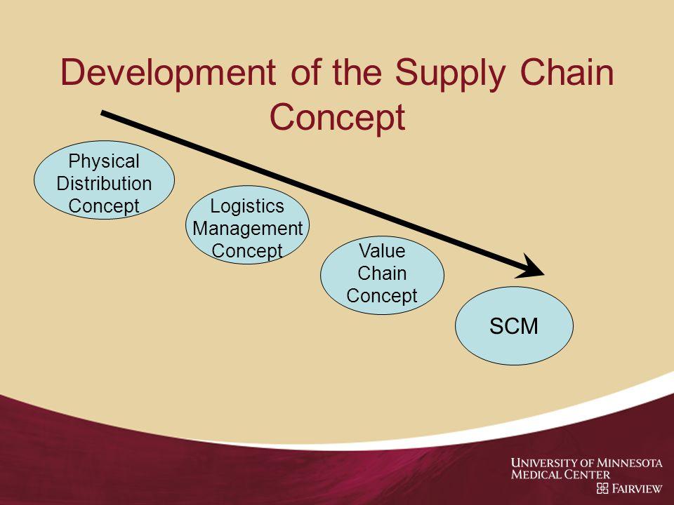 Development of the Supply Chain Concept Physical Distribution Concept Logistics Management Concept Value Chain Concept SCM
