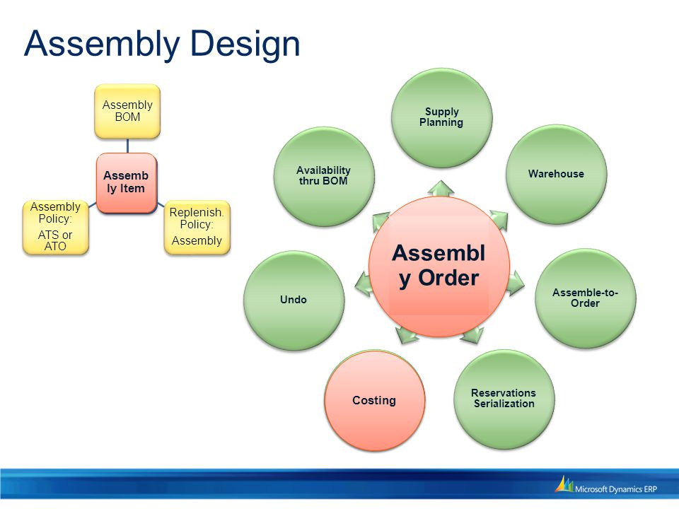 Assembly Design Assembly Order Supply Planning Warehouse Assemble-to- Order Reservations Serialization CostingUndo Availability thru BOM Assembly Item Assembly BOM Replenish.