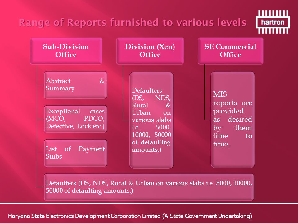 Haryana State Electronics Development Corporation Limited (A State Government Undertaking) Range of Reports furnished to various levels Range of Reports furnished to various levels Sub-Division Office Abstract & Summary Exceptional cases (MCO, PDCO, Defective, Lock etc.) List of Payment Stubs Defaulters (DS, NDS, Rural & Urban on various slabs i.e.