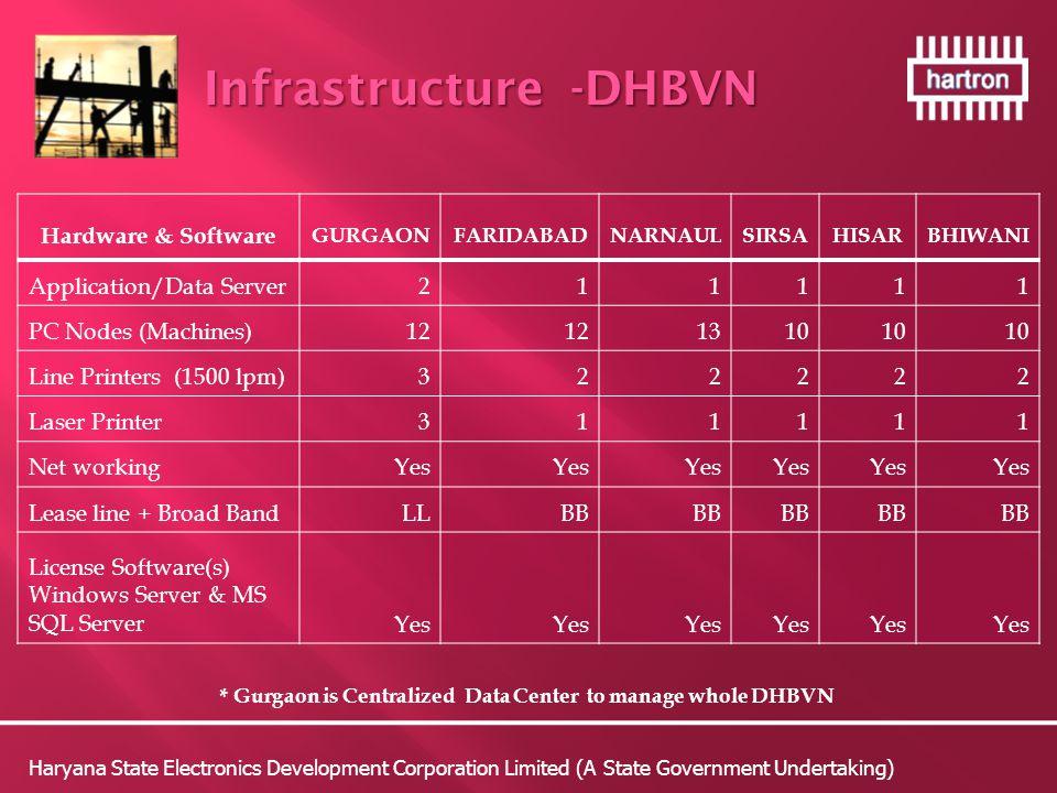 Hardware & Software GURGAONFARIDABADNARNAULSIRSAHISARBHIWANI Application/Data Server211111 PC Nodes (Machines)12 1310 Line Printers (1500 lpm)322222 Laser Printer311111 Net workingYes Lease line + Broad BandLLBB License Software(s) Windows Server & MS SQL ServerYes * Gurgaon is Centralized Data Center to manage whole DHBVN Haryana State Electronics Development Corporation Limited (A State Government Undertaking) Infrastructure -DHBVN Infrastructure -DHBVN