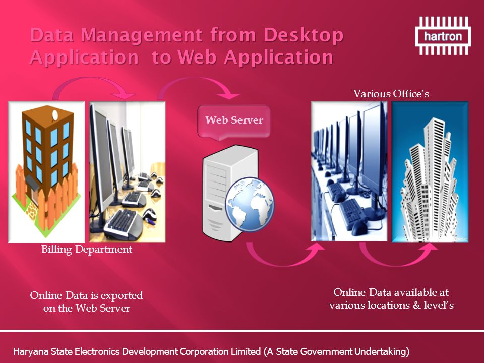 Web Server Online Data is exported on the Web Server Online Data available at various locations & level's Billing Department Various Office's Haryana State Electronics Development Corporation Limited (A State Government Undertaking) Data Management from Desktop Application to Web Application